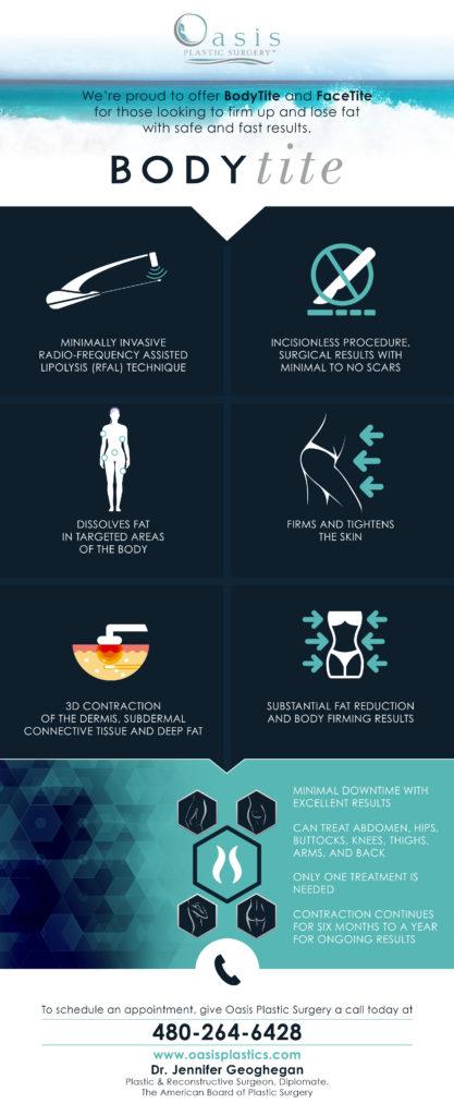 BodyTite Infographic